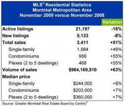 Статистика продаж недвижимости ноябрь 2009