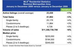 Статистика 2009